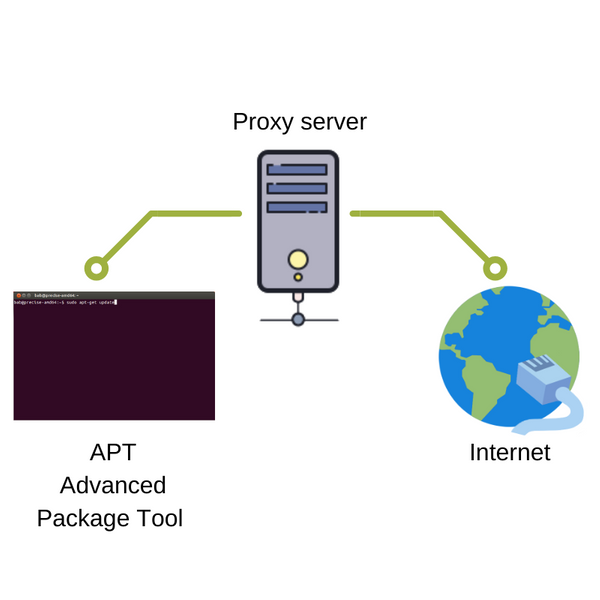 Use apt behind proxy server on Ubuntu 18.04